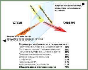 фолио-за-стъкло-графика-1